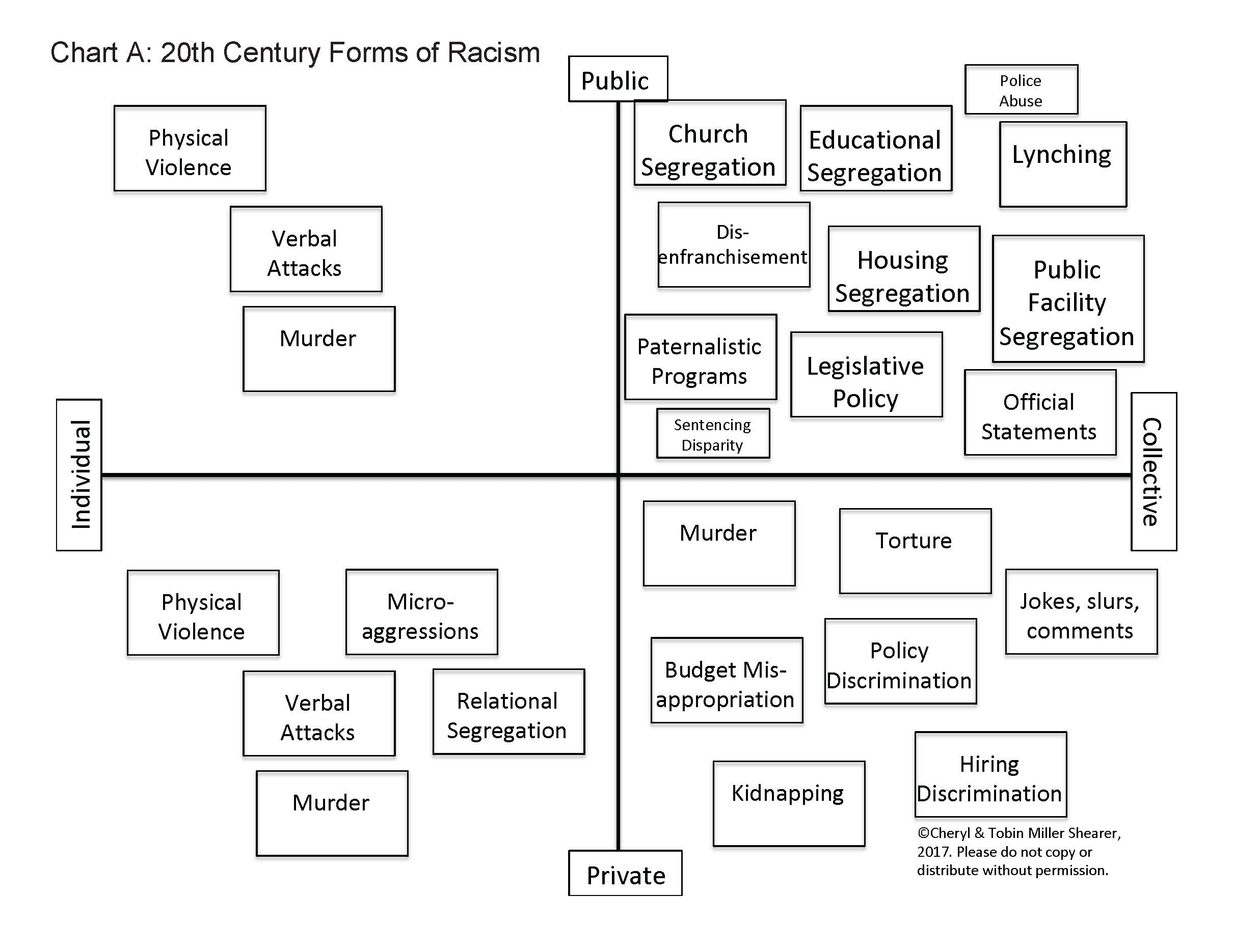 Lancaster Conference response to racism - Chart A