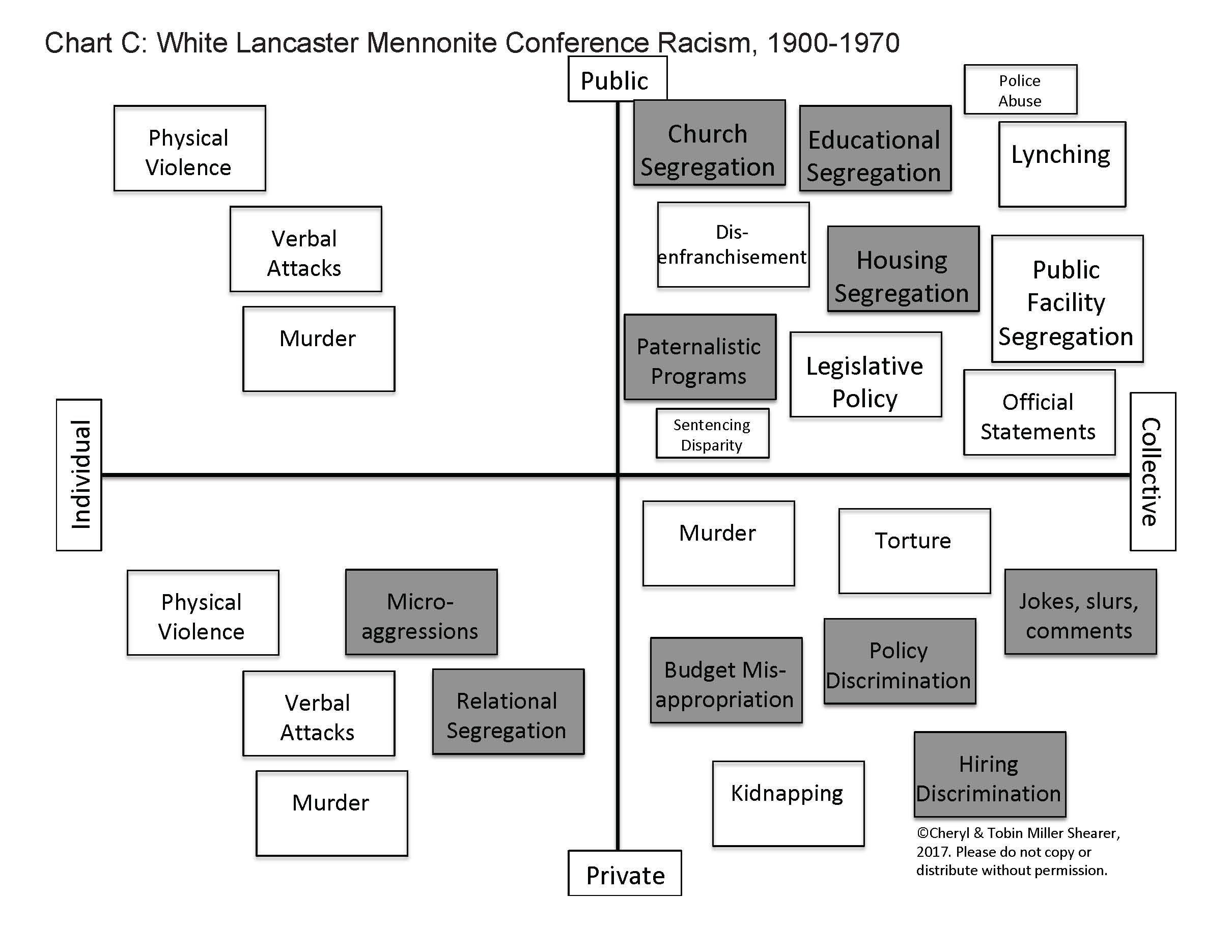 Lancaster Conference response to racism - Chart C