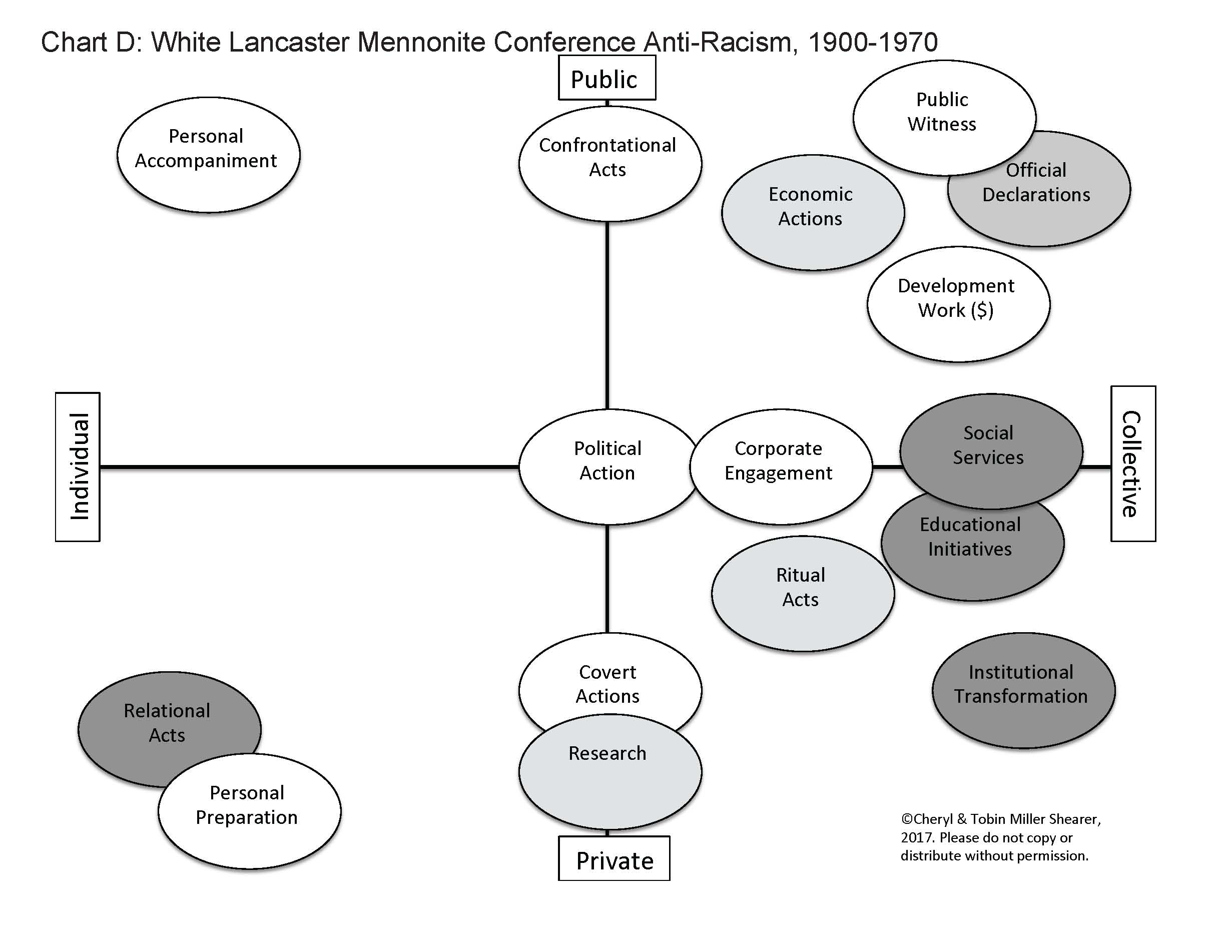 Lancaster Conference response to racism - Chart D