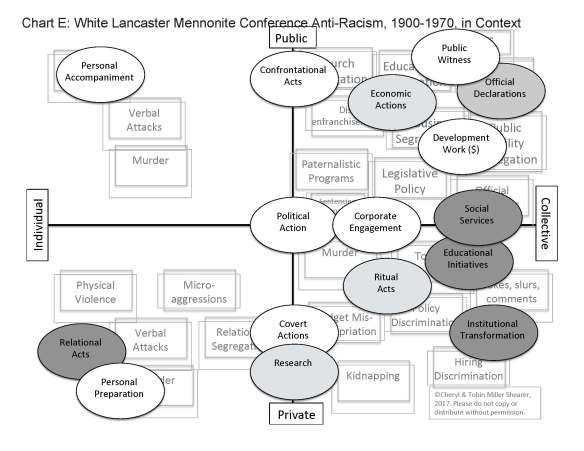 Lancaster Conference response to racism - Chart E